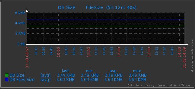 DB Size/DB File Size