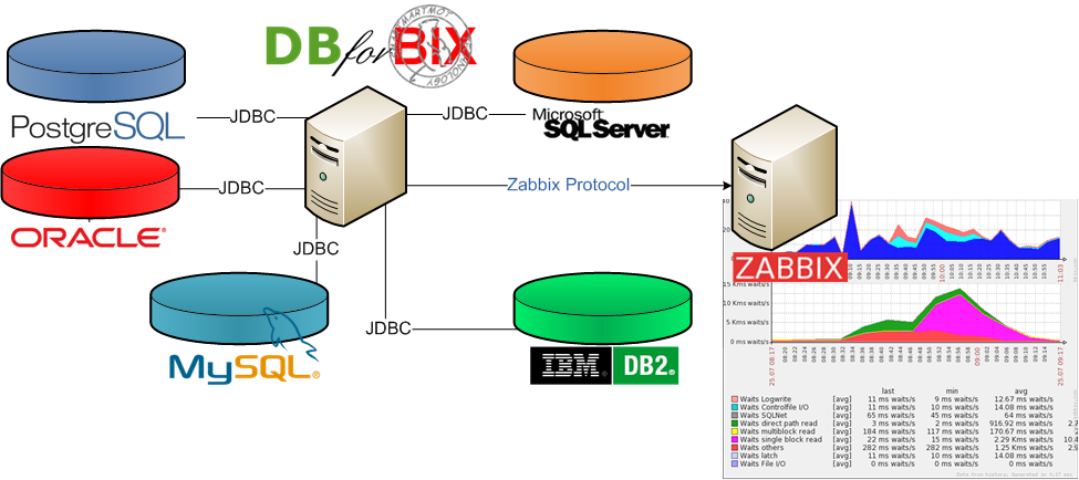 Dbforbix 0 5 has been released the only all in one for Architecture zabbix